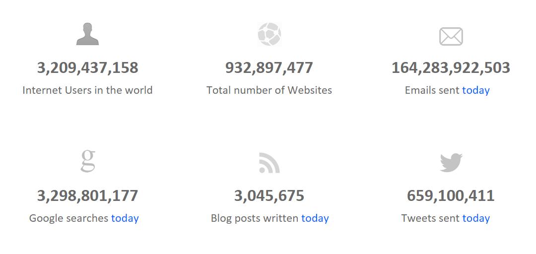 Internet Live Stats - Internet Usage & Social Media Statistics